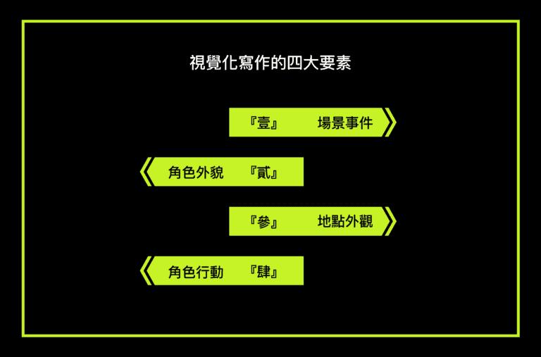 編劇於描述段落視覺化寫作的四大要素
