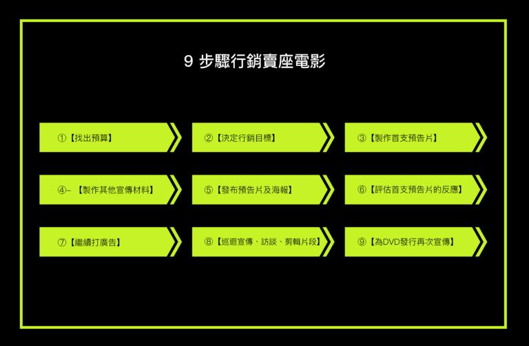 行銷賣座電影的9個步驟